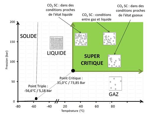 Schéma technologie co2 supercritique