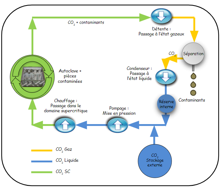 Diagram of the supercritical CO2 cleaning process for Dense Fluid Degreasing machines